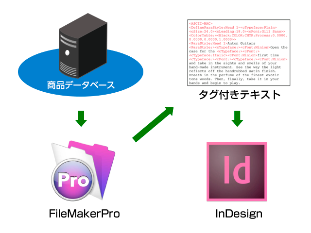 InDesignタグ付きテキストでカタログ作成を自動化