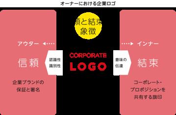 ●オーナーにおける企業ロゴ