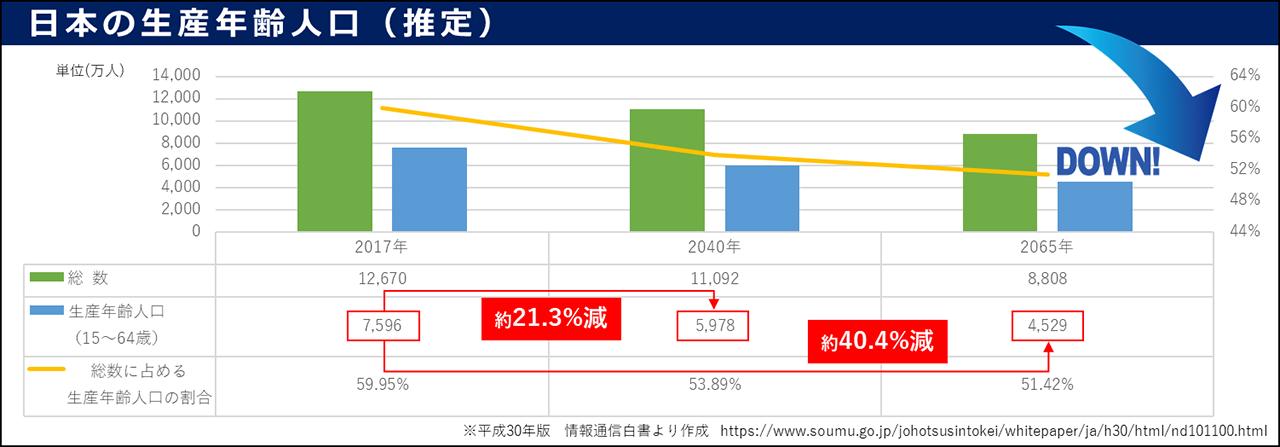 日本の生産年齢人口(推定)