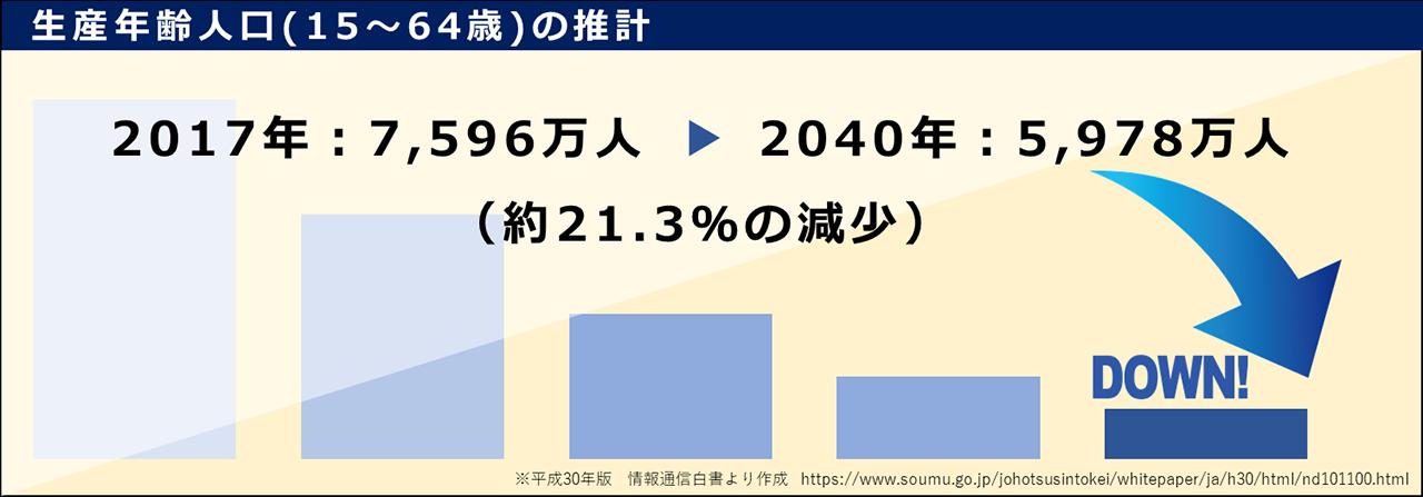 生産年齢人口(15〜64歳)の推計