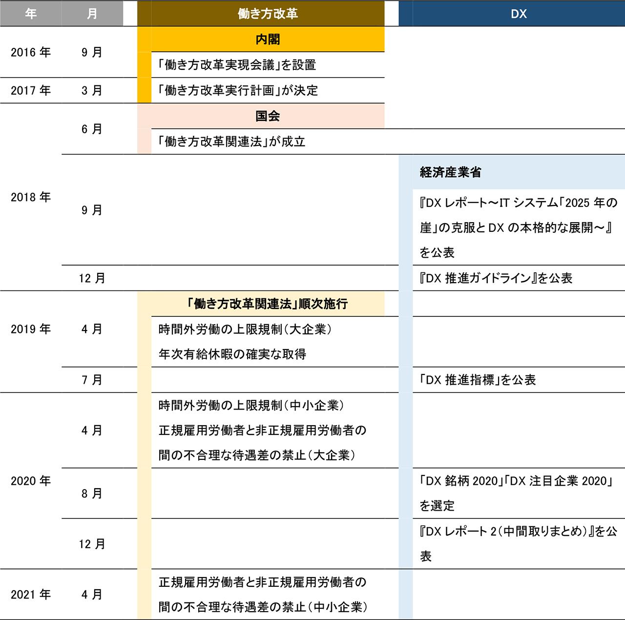 『DXレポート ~ITシステム「2025年の崖」克服とDXの本格的な展開~』主な動き