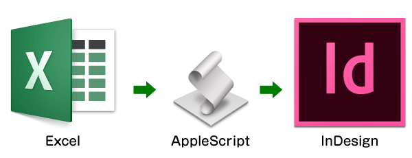 AppleScript で Excel と InDesign を連動